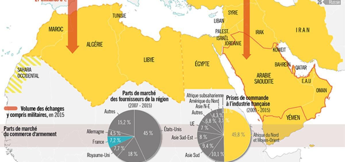 Institut Montaigne - Politique arabe - Echanges économiques - Guillaume Sciaux - Cartographe professionnel